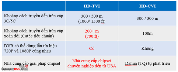 3hd tvi vs hd sdi